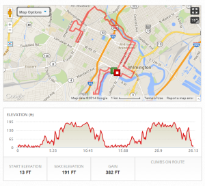 Delaware Marathon Course Map & Elevation Chart